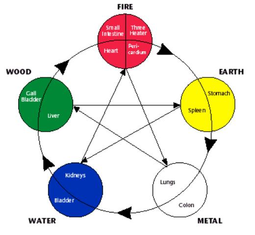 Creation cycle